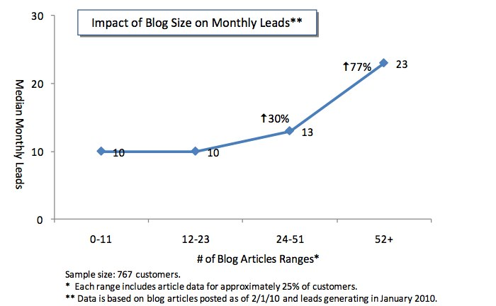 blog traffic increase image