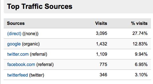 traffic generation sources