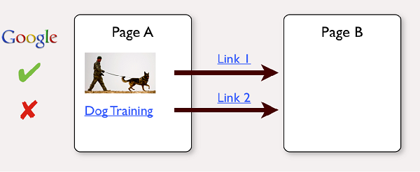 Improve Google Rankings: First Priority Link