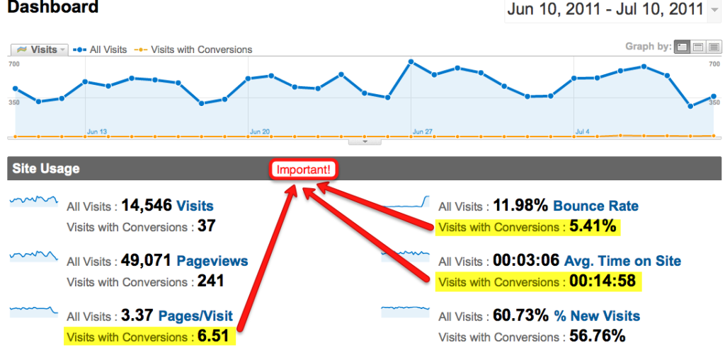 track conversions in google analytics