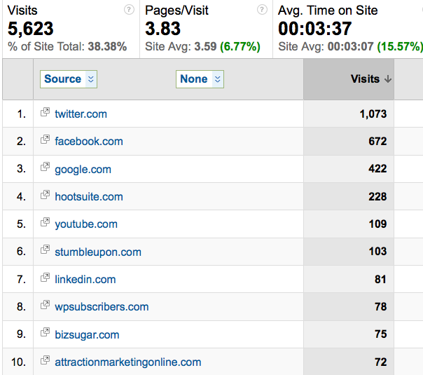 google analytics referral traffic source