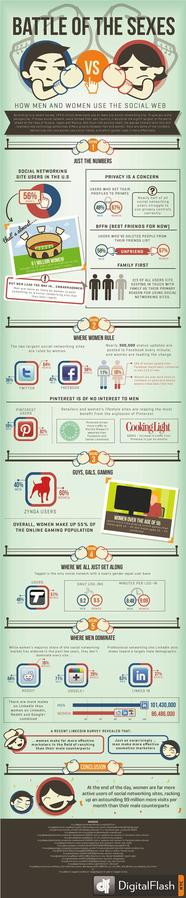 pinterest traffic male vs female