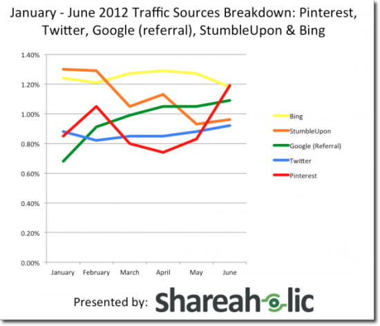pinterest traffic shareholic