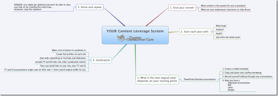 Create your own content marketing system