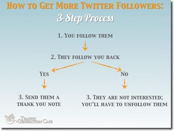 get more twitter followers process