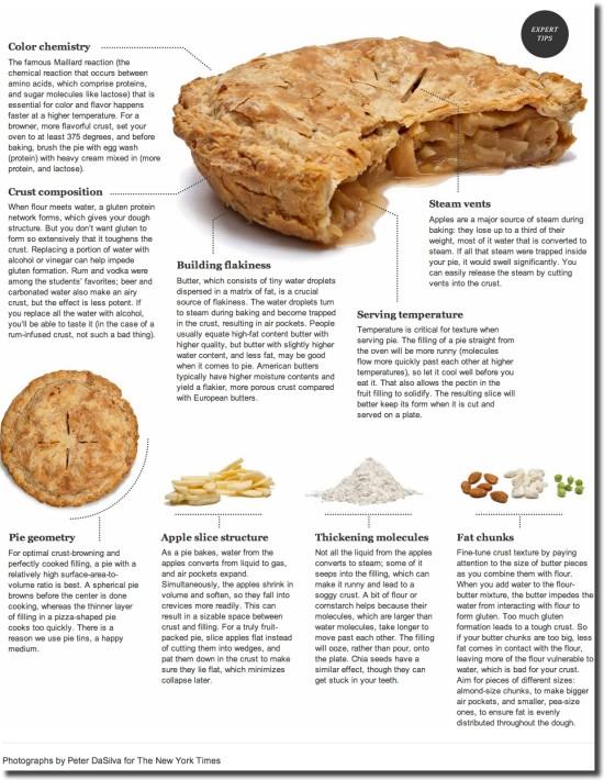 free blog image apple pie