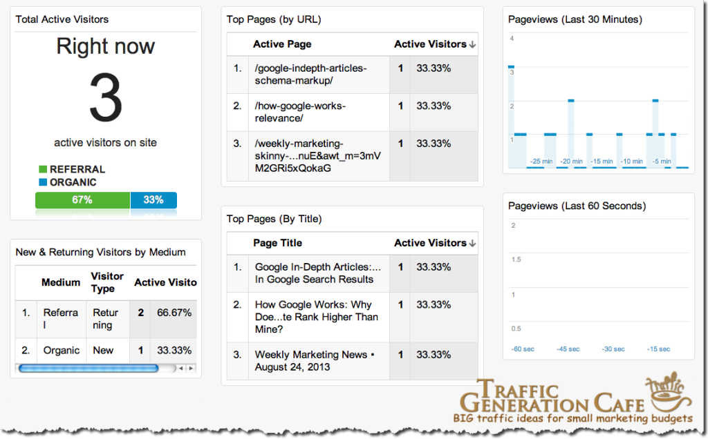 google analytics realtime dashboard example