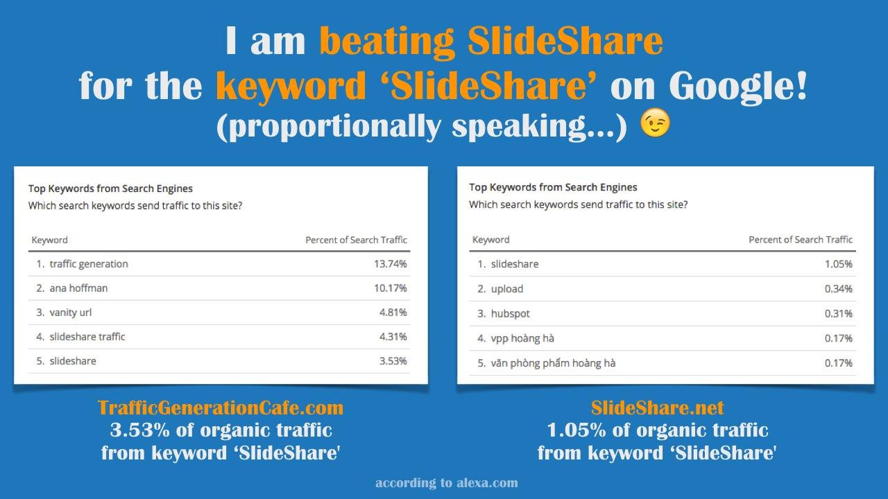 How much Slideshare traffic we get for keyword SlideShare