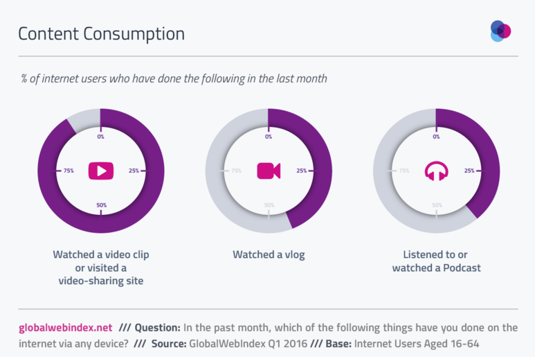 How many internet users watched video content in the past month