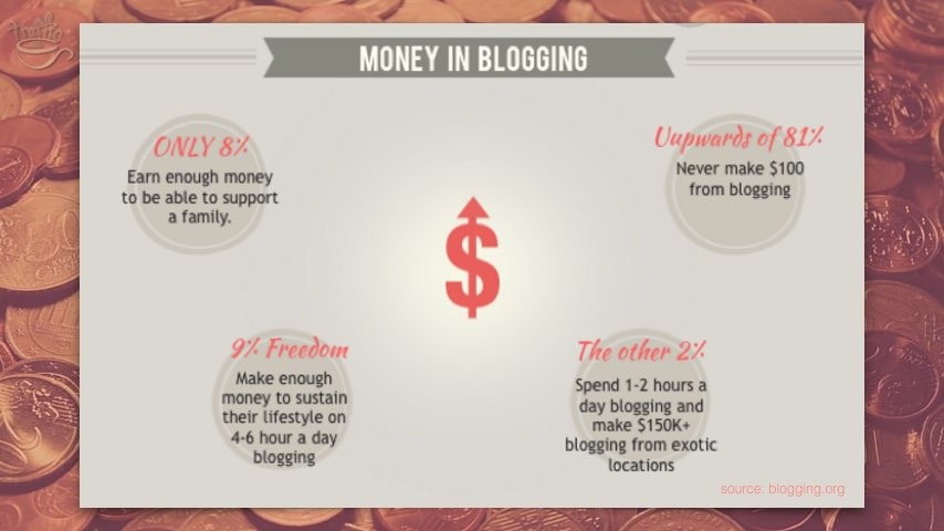 Few bloggers make enough to consider it a living from online blogging